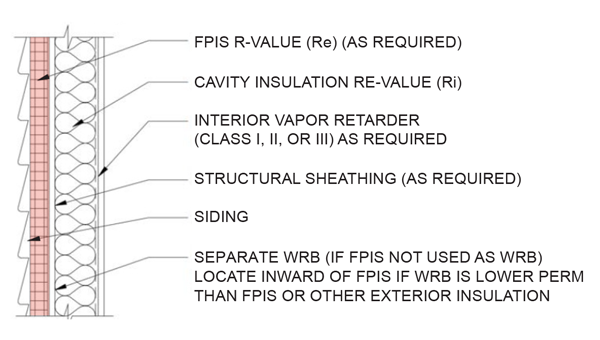 Figure 1. Typical Cavity + Continuous Insulation Wall Assembly