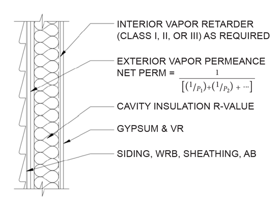 Figure 3. Typical Cavity Insulation Only Wall Assembly