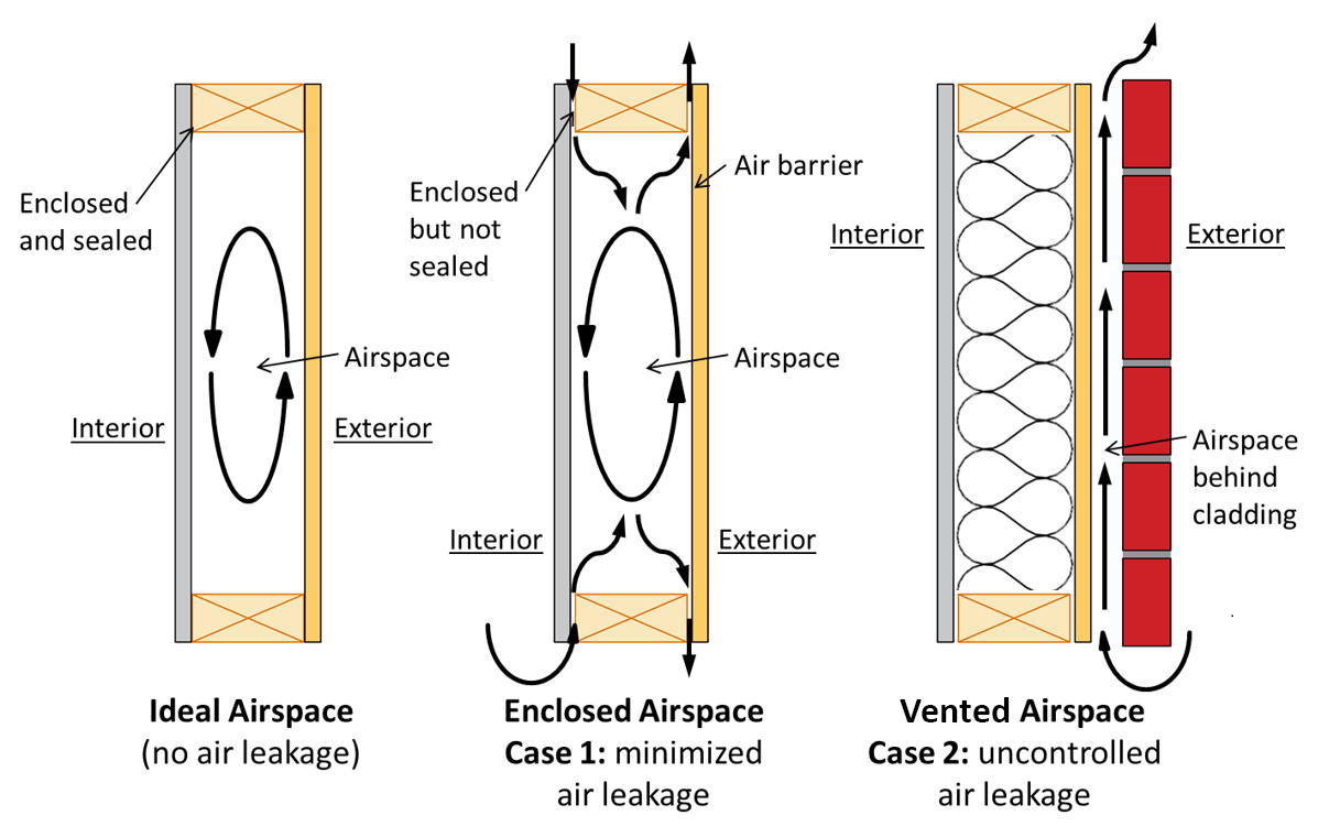 Diagram of ideal airspace without air leakage, enclosed airspace and vented airspace